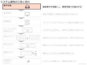 システム開発の工程と流れ_要件定義