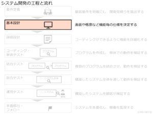 システム開発の工程と流れ_基本設計