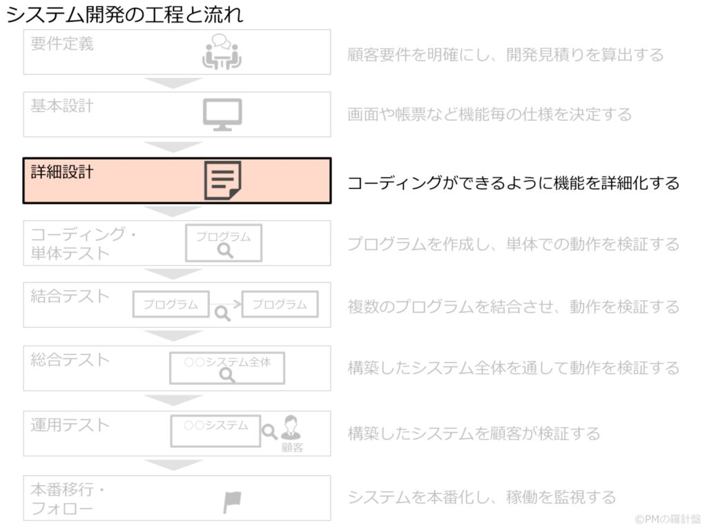 システム開発の工程と流れ_詳細設計