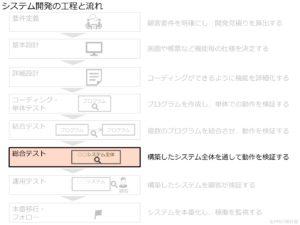システム開発の工程と流れ_総合テスト