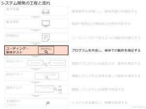 システム開発の工程と流れ_コーディング・単体テスト