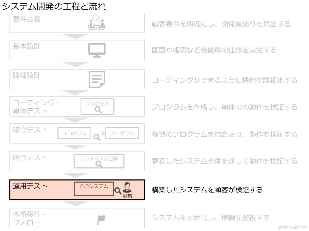 システム開発の工程と流れ_運用テスト