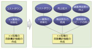 要件定義_目的の明確化