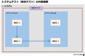 システムテストの範囲
