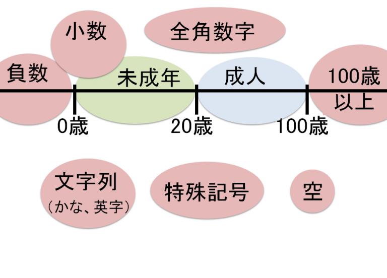 単体テスト(異常値テスト)