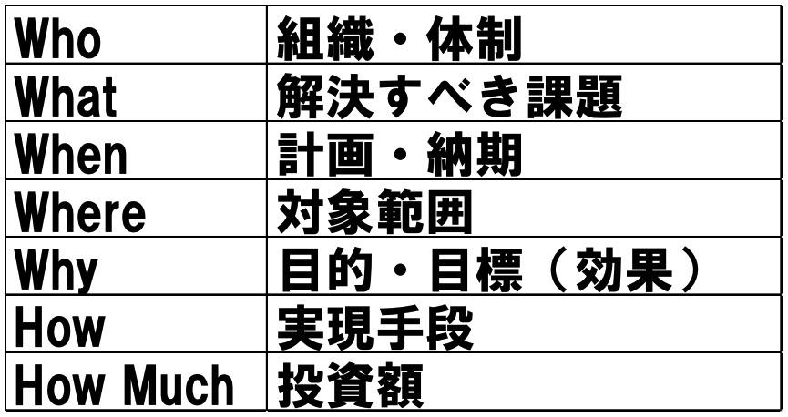 システム開発における5W2H