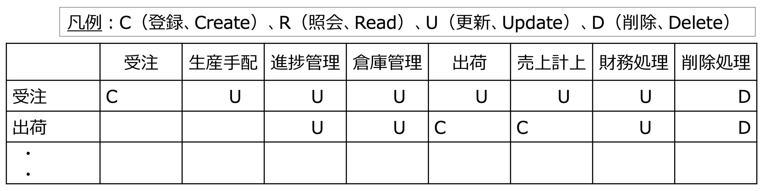 CRUD図_テーブル(サンプル)