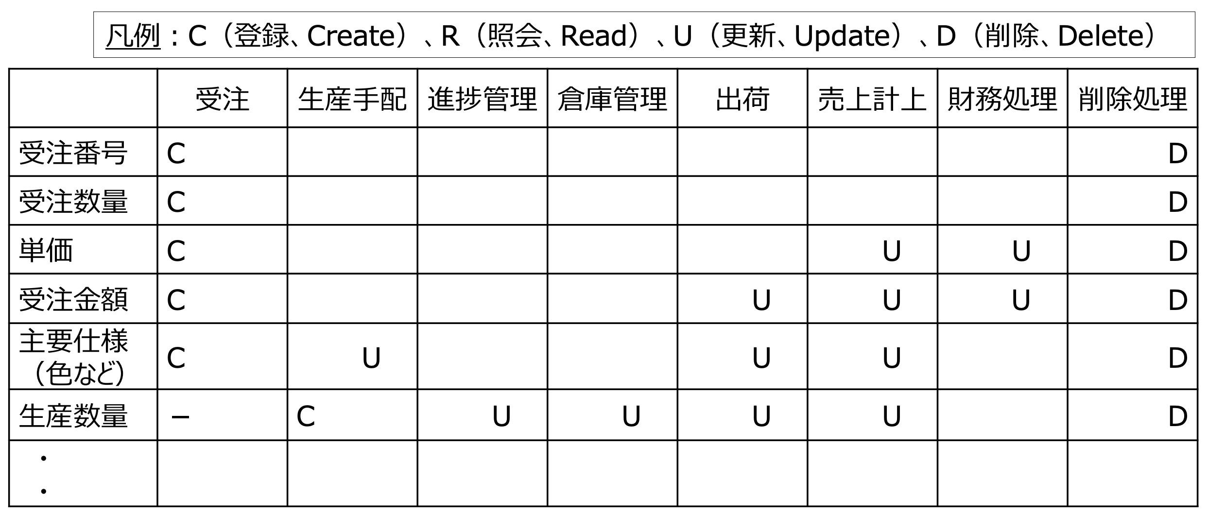 CRUD図_項目(サンプル)