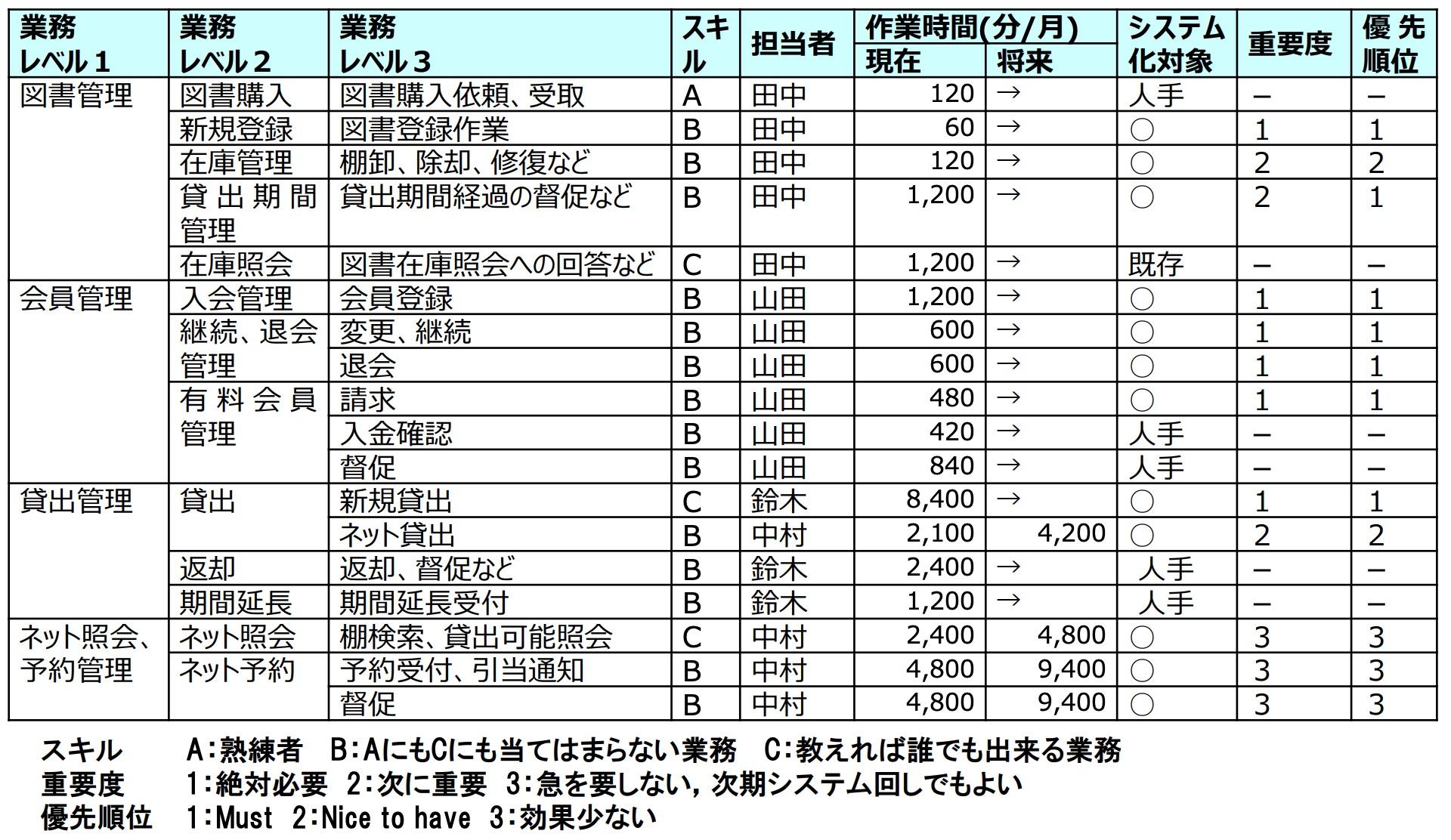 業務機能構成表(サンプル)