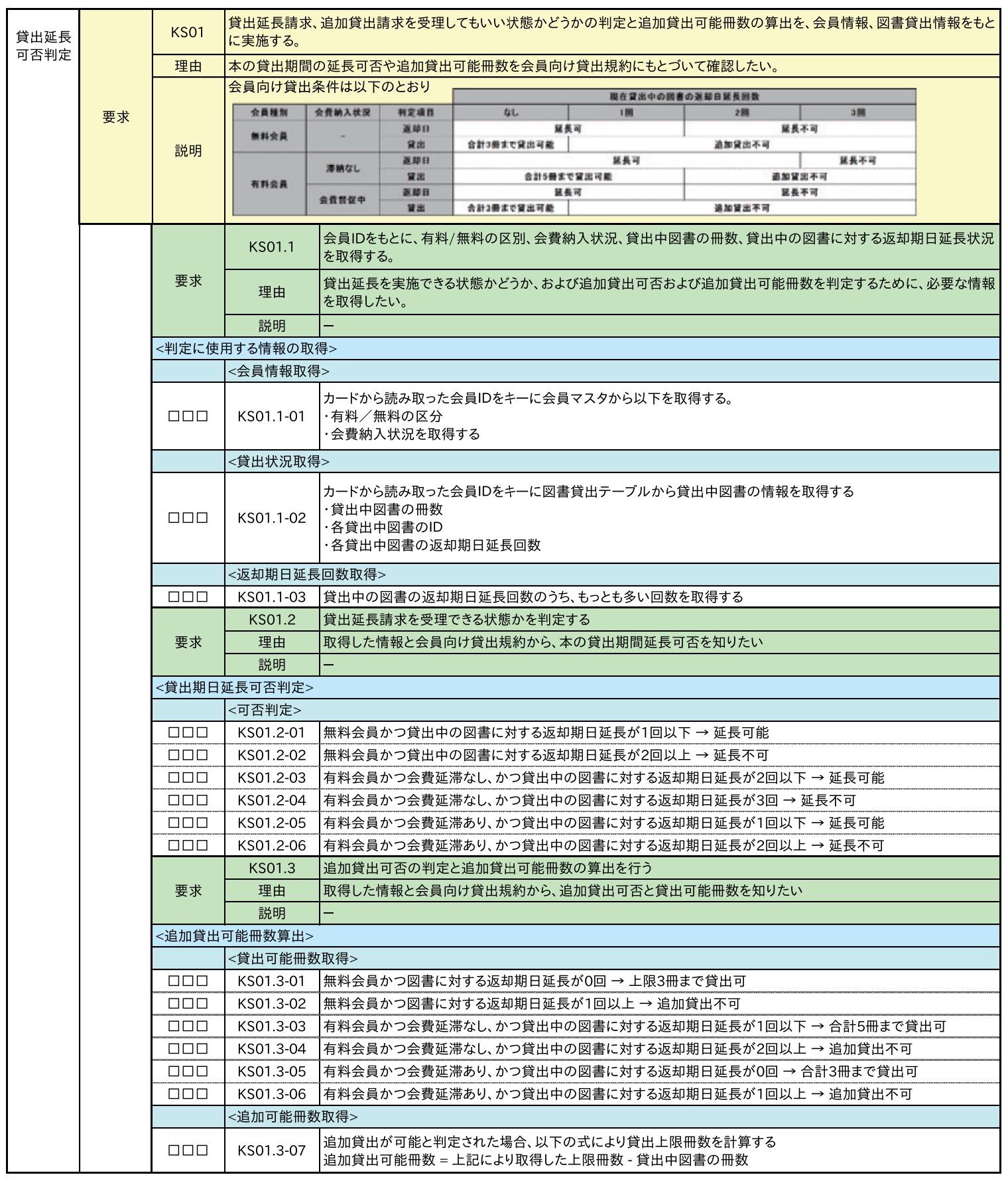 業務処理定義書(サンプル)