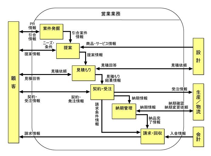 ビジネスプロセス図(サンプル)