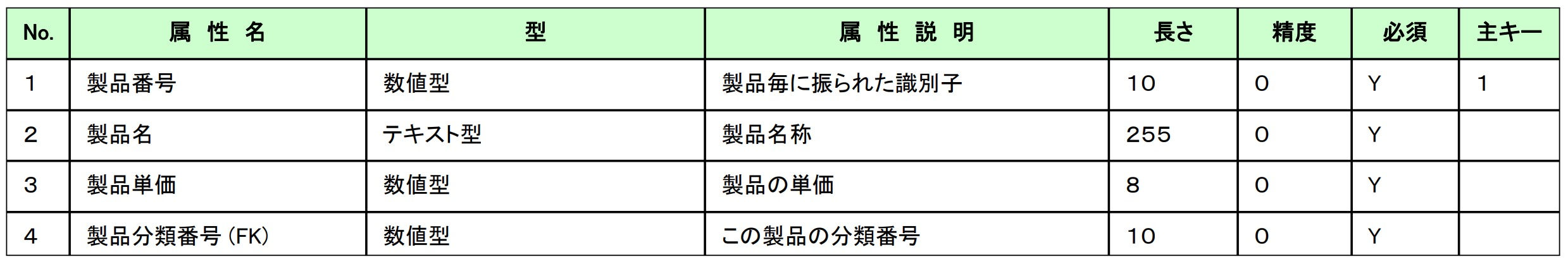 テーブル定義書(サンプル)