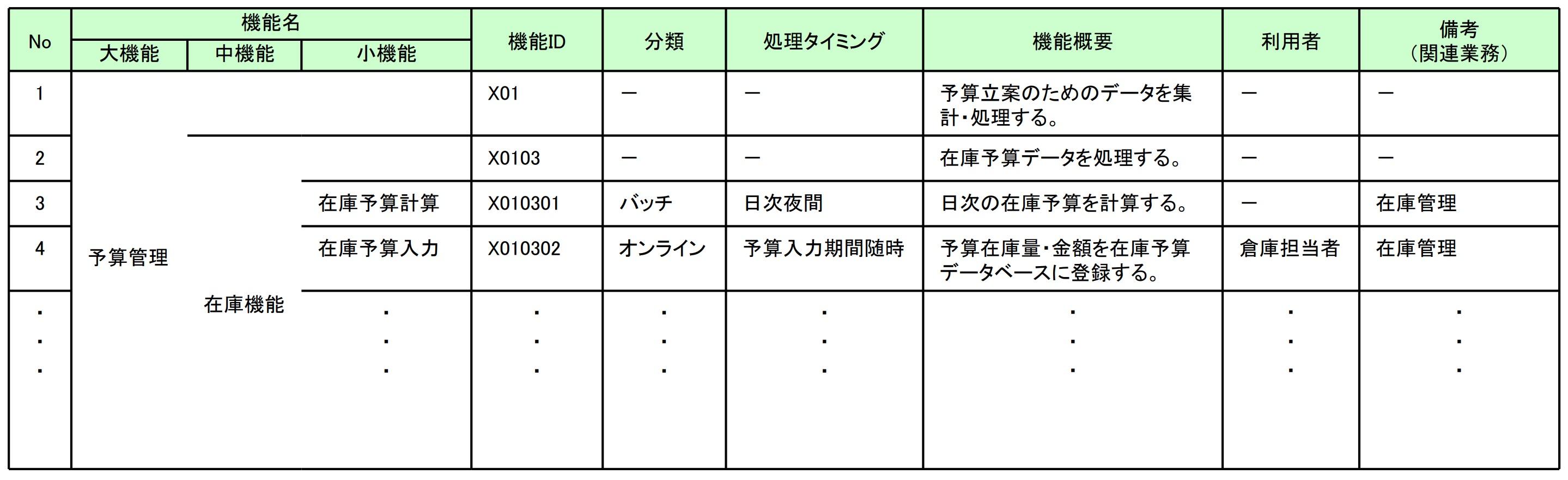 システム機能構成表(サンプル)