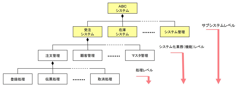 システム機能構成図