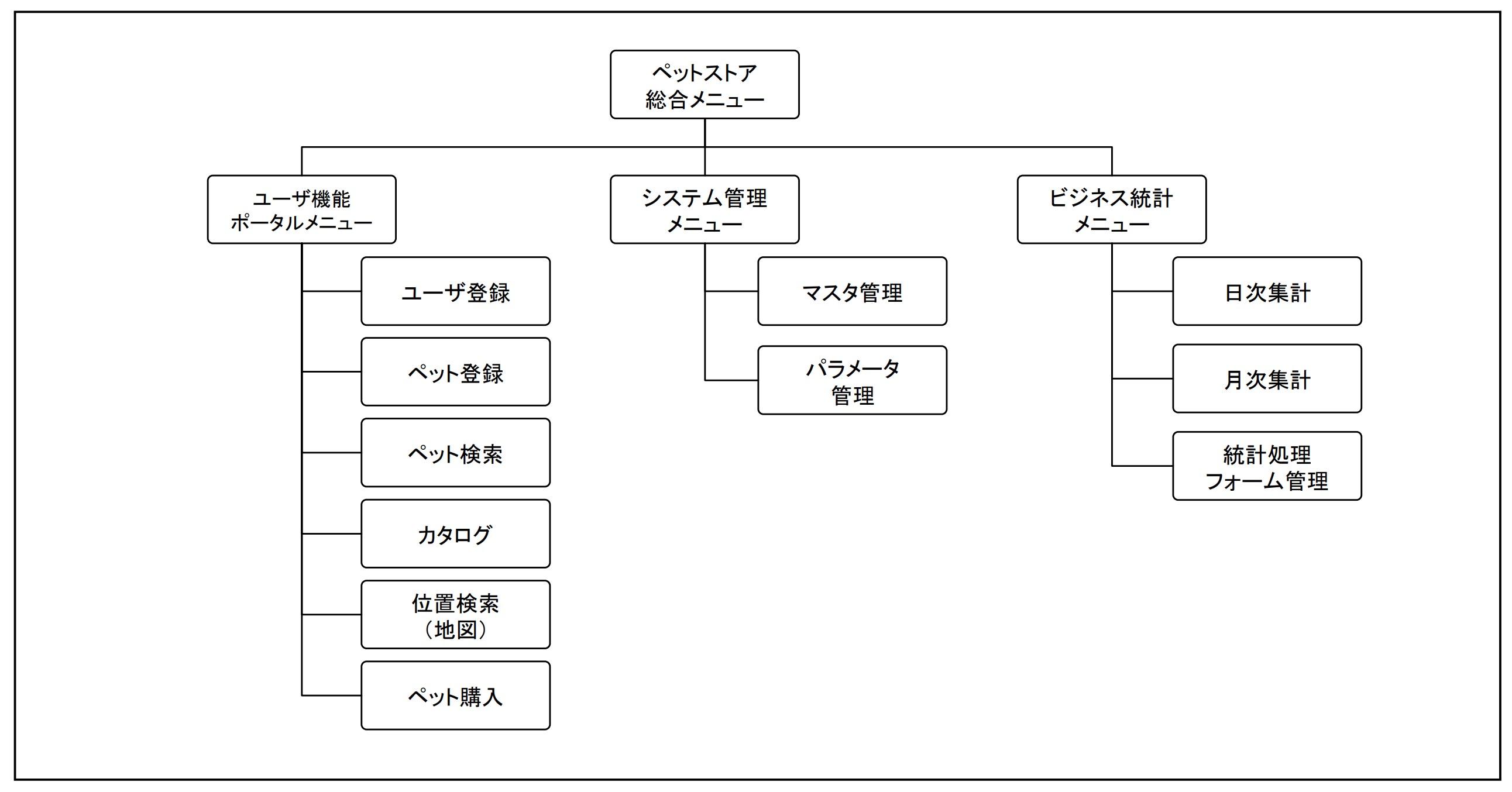 画面構成図(サンプル)