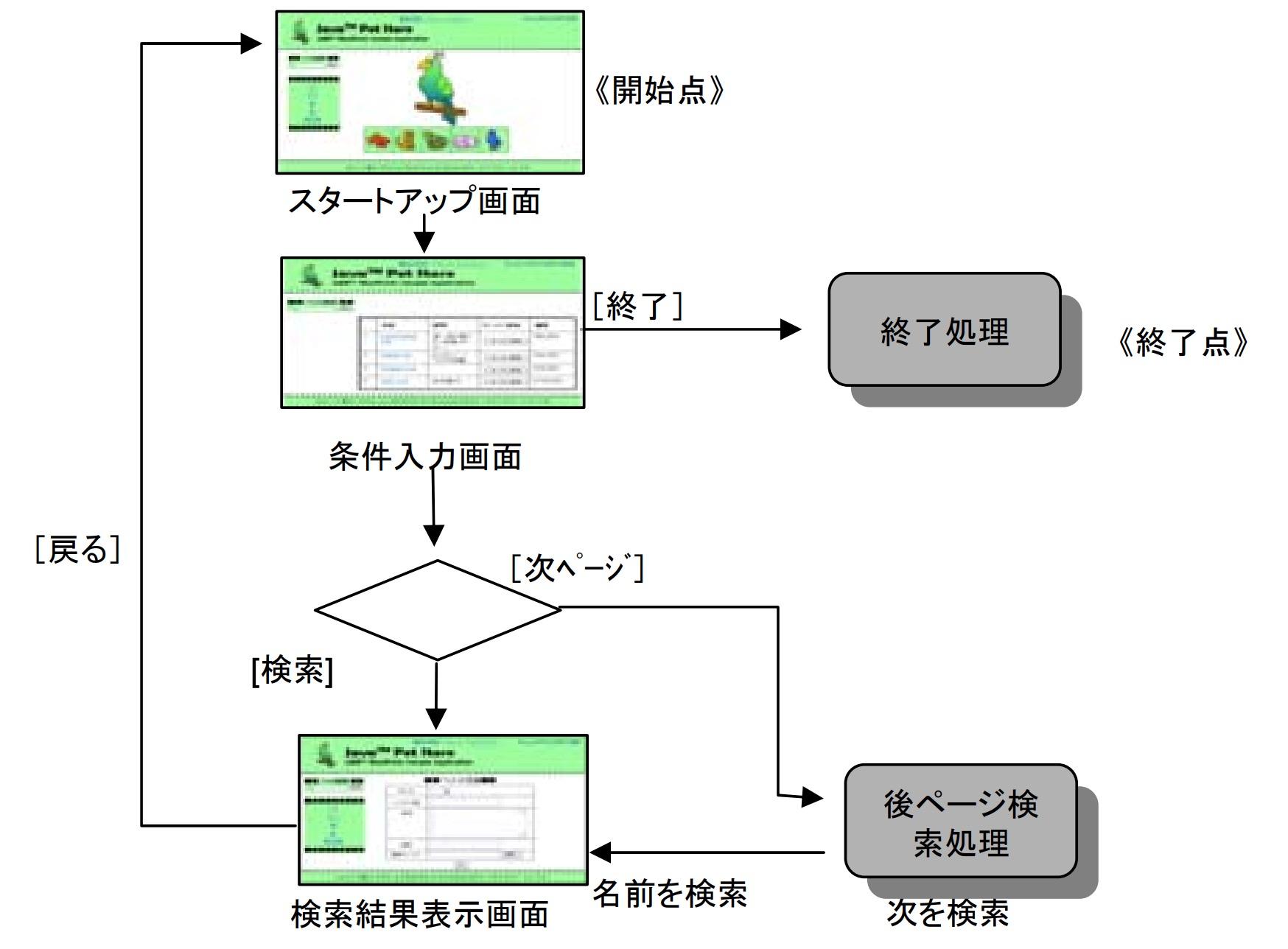 画面遷移図(サンプル)