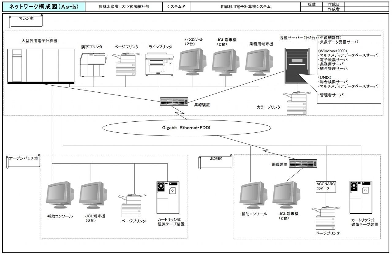 ネットワーク構成図(サンプル)