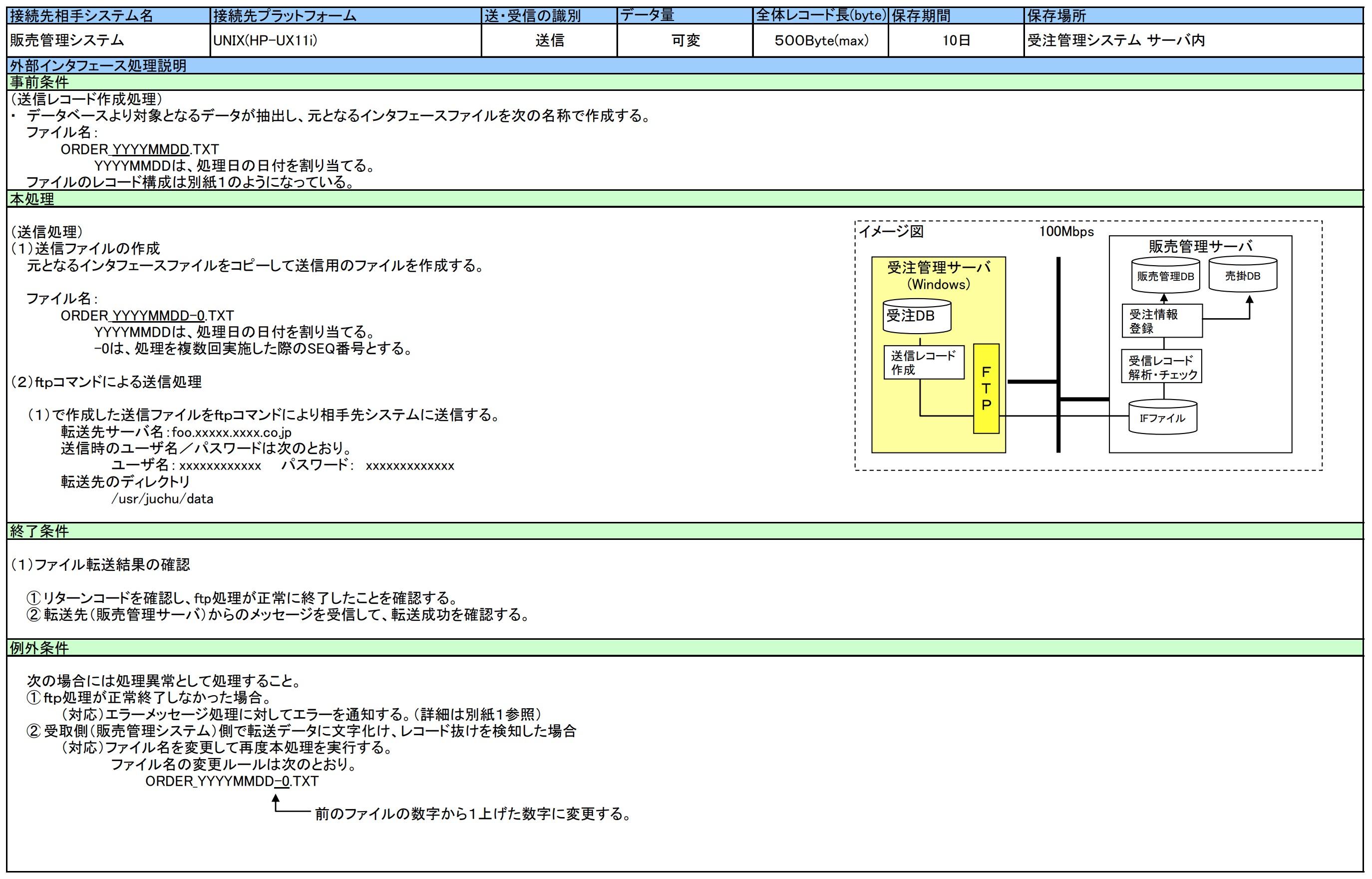 外部インターフェース処理概要(サンプル)