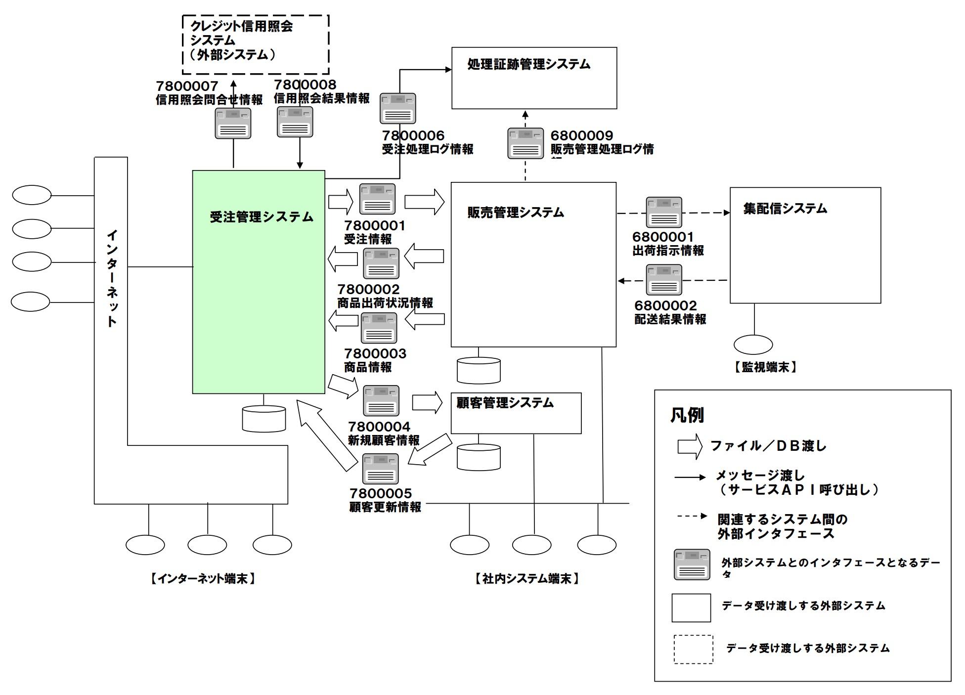 外部システム関連図(サンプル)