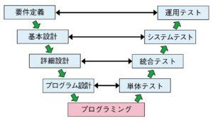 システム開発V字モデル
