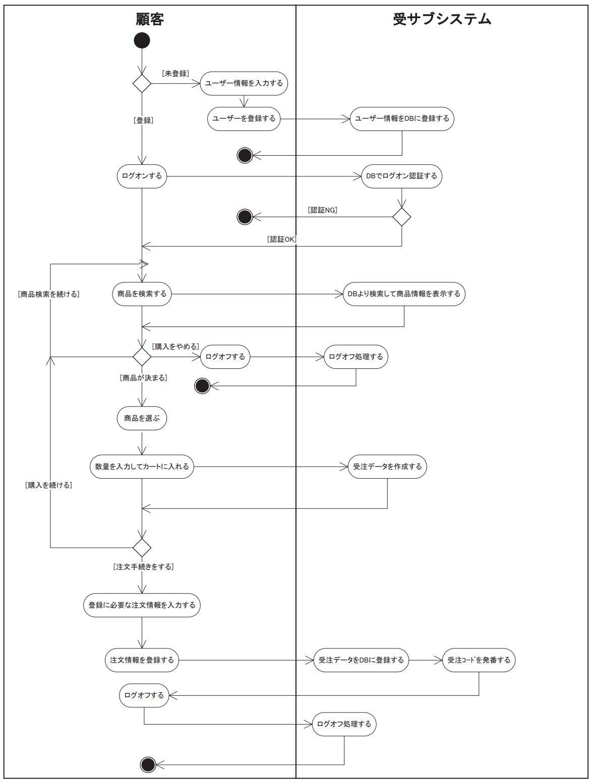 アクティビティ図(サンプル)