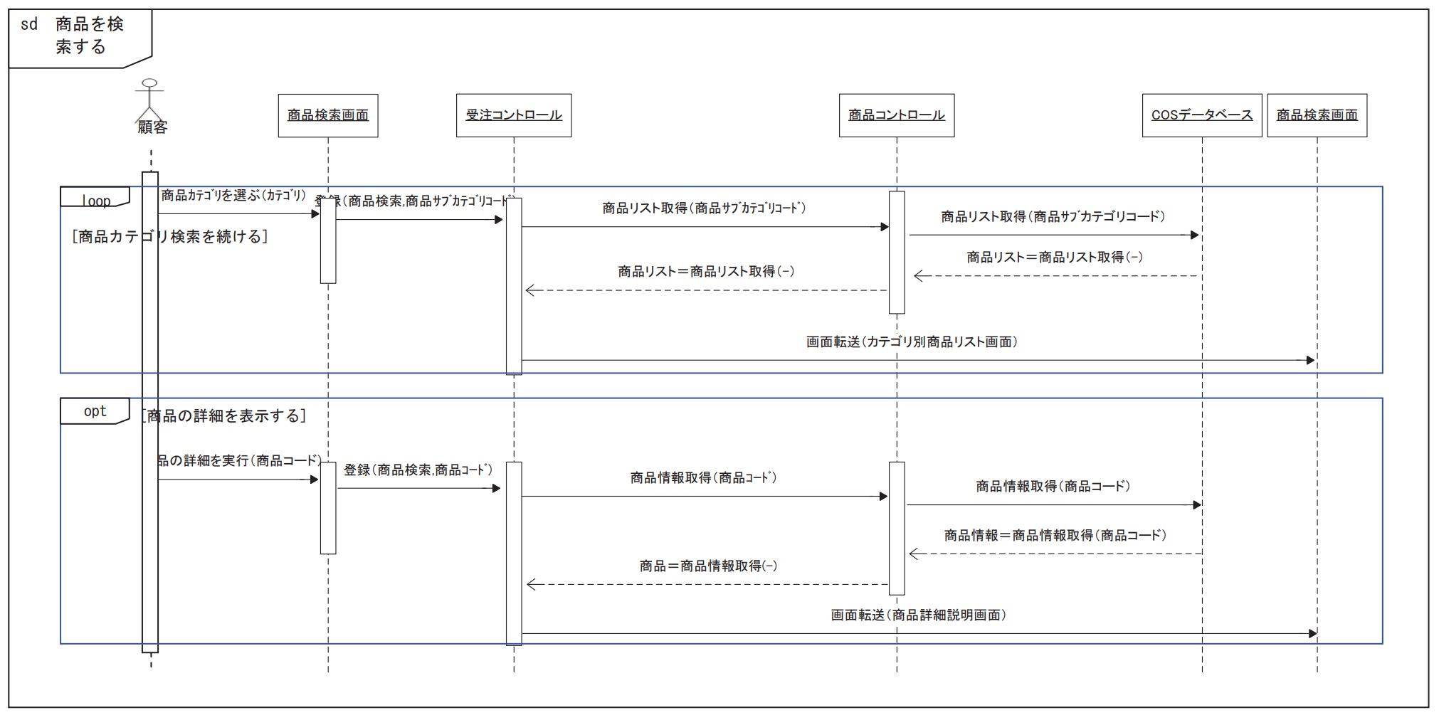シーケンス図(サンプル)