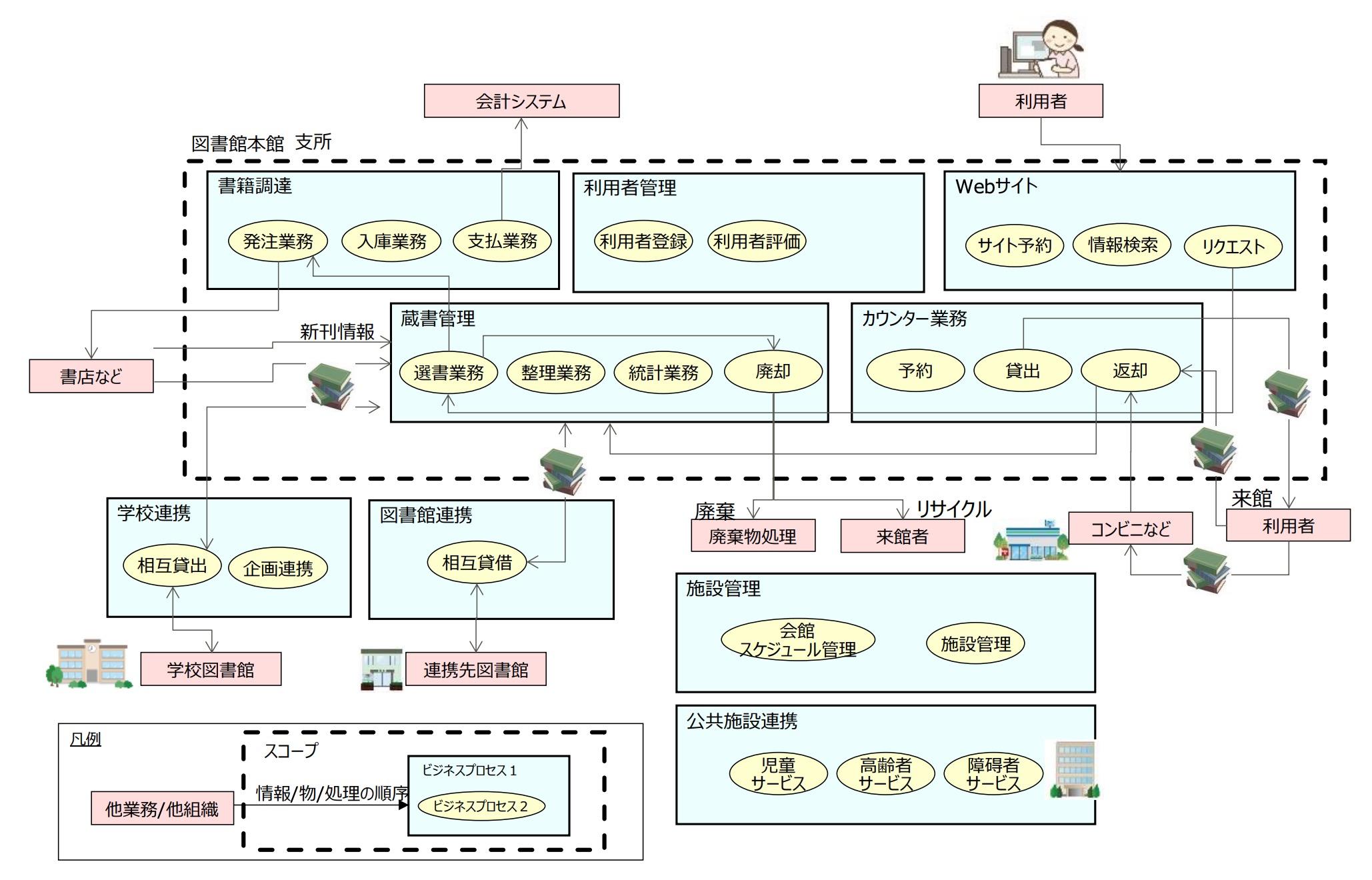 ビジネスプロセス関連図